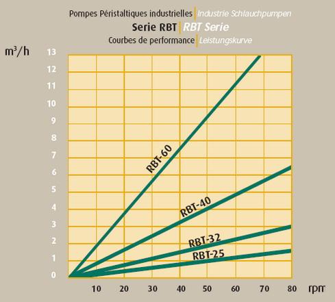 Peristaltic Displacement Pump Tf Rbt